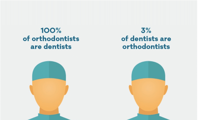 What is orthodontics and how is it different from general dentistry?